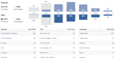 wordpress мониторинг социальных сетей аналитика