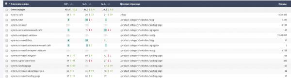 Рост позиций после seo оптимизации страниц